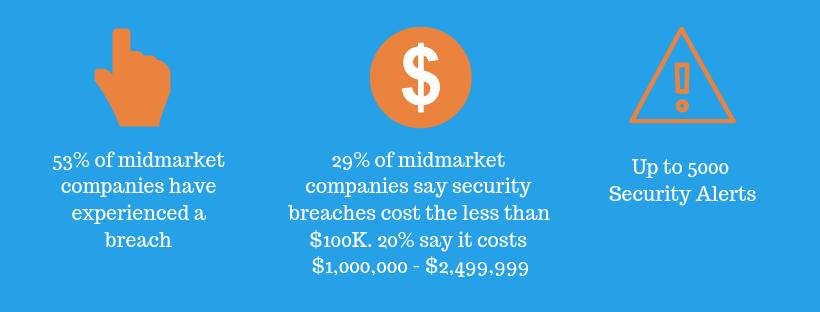 statistics smb cybersecurity report cisco