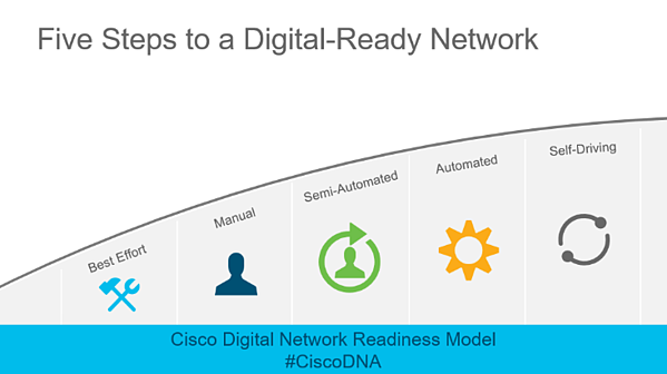 CiscoDNA-Network Readiness