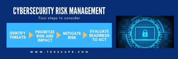 Cybersecurity Risk Management, where to start?