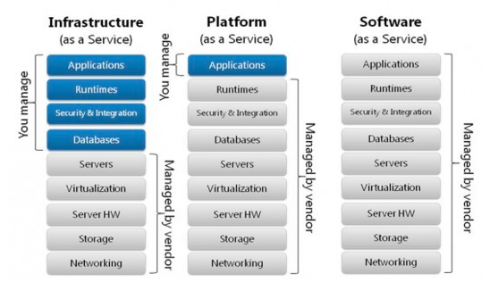 Types of Public Cloud Solutions